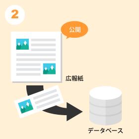 広報紙が発行(公開)されたタイミングで弊社担当者がマイ広報紙用のデータベースへの登録を開始します。