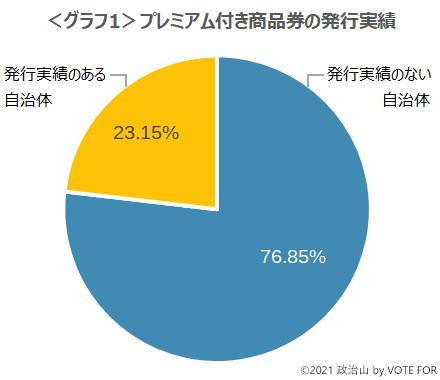 <グラフ1>プレミアム付き商品券の発行実績