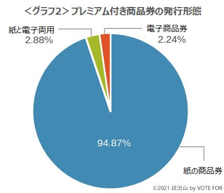 <グラフ2>プレミアム付き商品券の発行形態